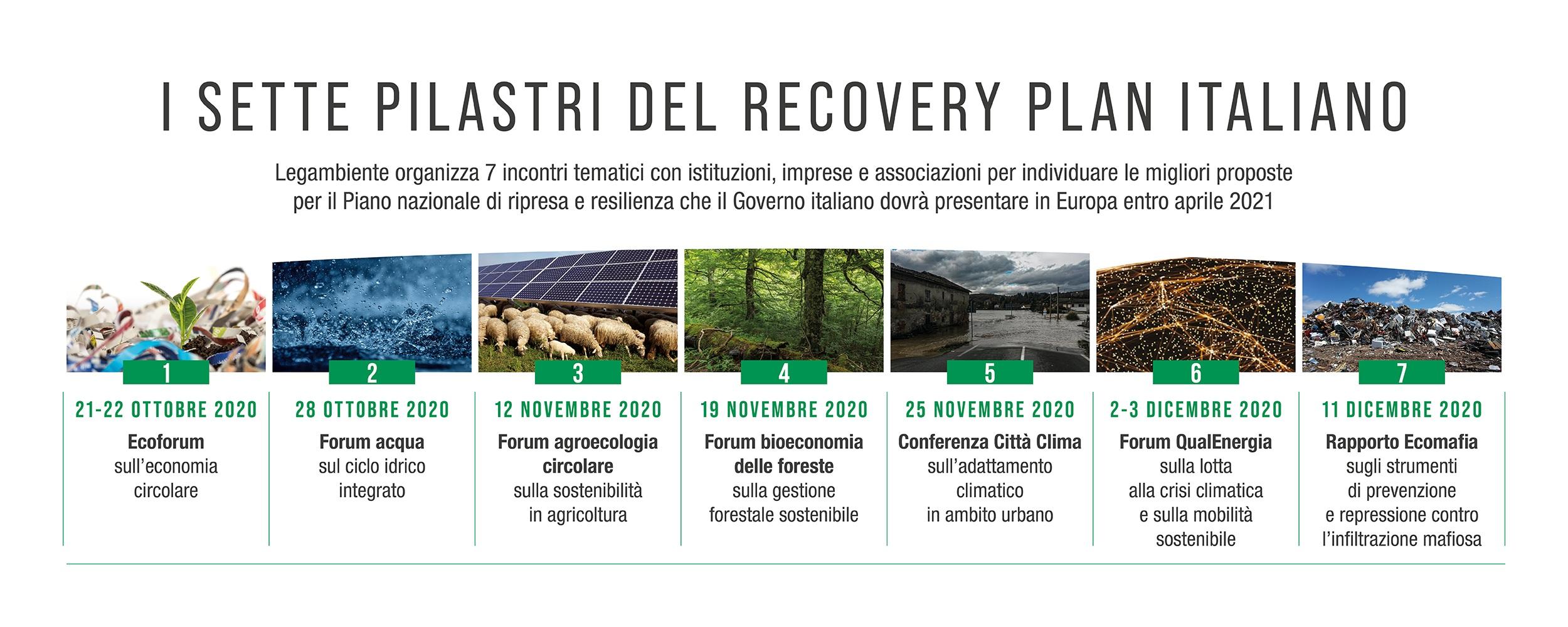 I 7 pilastri del Recovery Plan italiano